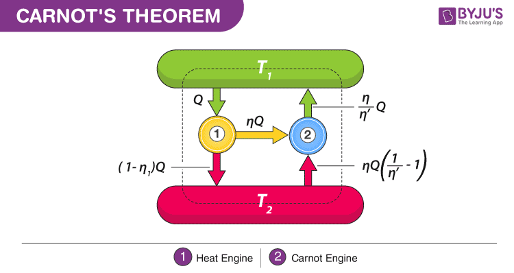 Carnot's theorem