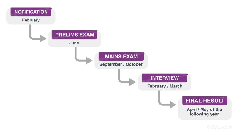 Civil Service Exam - Date and schedule of Civil Services Exam 2021