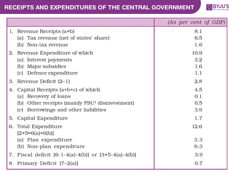 Classification of Expenditure