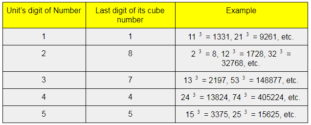 Cubes and Cube Roots Class 8 Notes