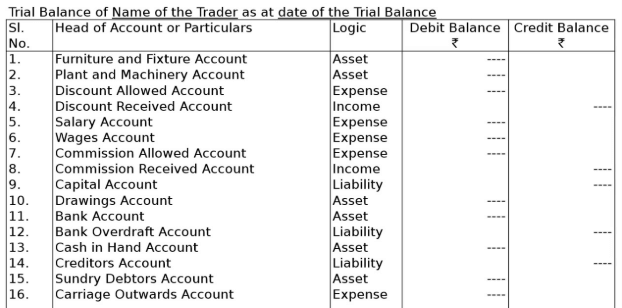 Income and Expenditure Account based on Trial Balance