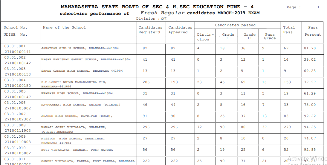 Maharashtra SSC Result 2019 Merit list