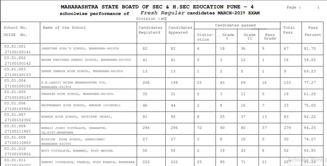 Maharashtra SSC Result 2019 Merit list