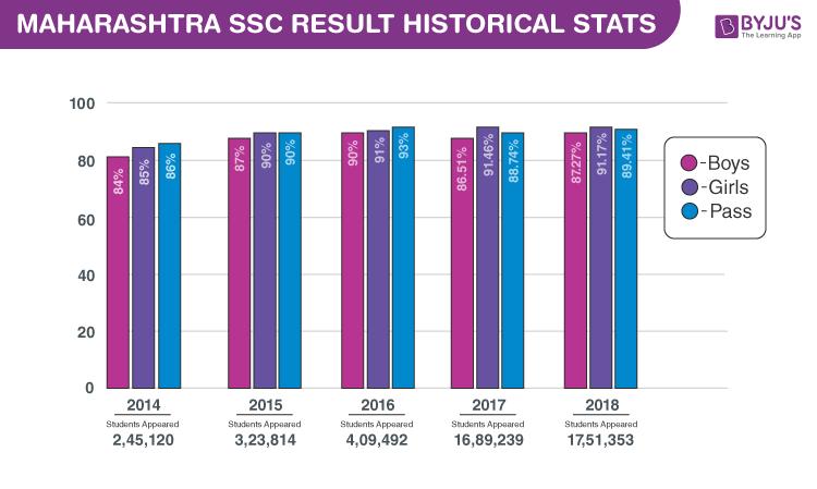 Maharashtra SSC Result Historical stats