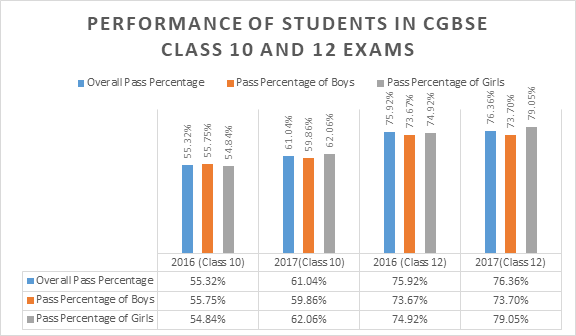 Statistical Overview of CGBSE Class 10 and 12 Exams