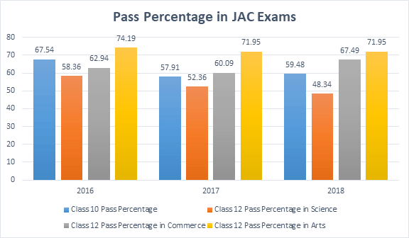 Pass Percentage in JAC Matric and Intermediate Exams