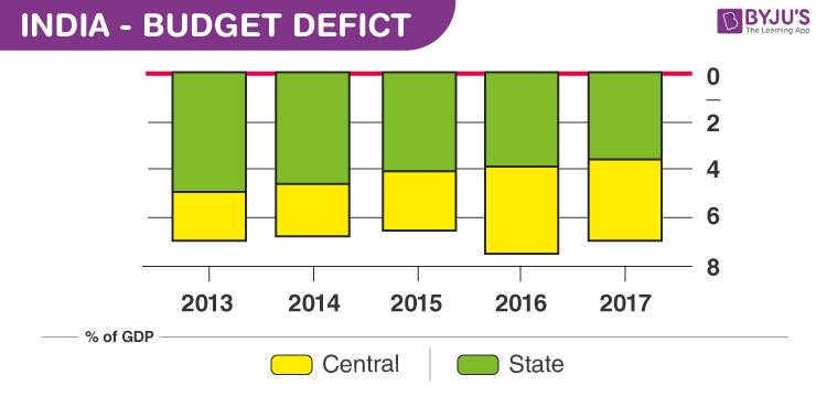 Balanced, Surplus and Deficit Budget