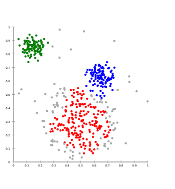 Cluster analysis graph