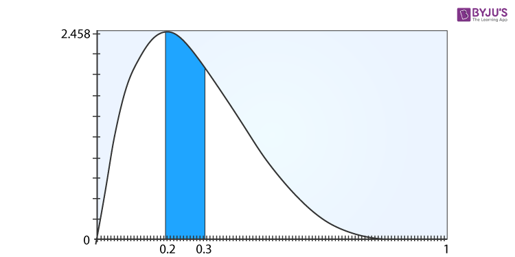 Beta Distribution Example
