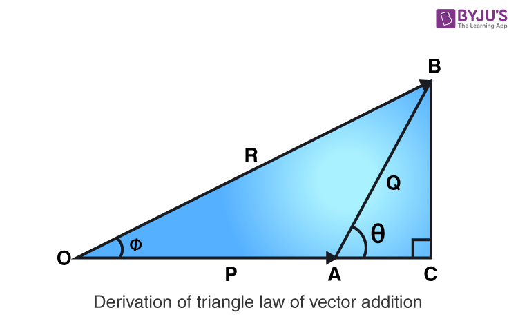 Derivation of triangle law of vector addition