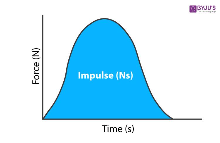 Impulse Units