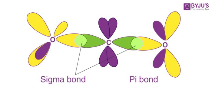 Sigma and Pi Bonding in Valence Bond Theory