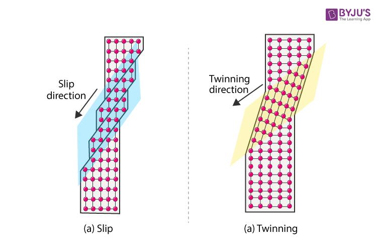Slip and Twinning