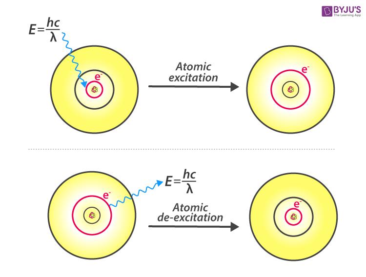 Atomic Excitation and Atomic De-excitation