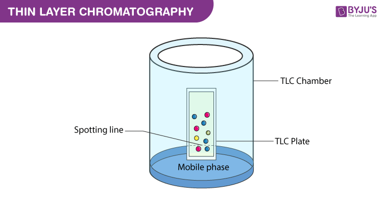 Diagram of Thin Layer Chromatography