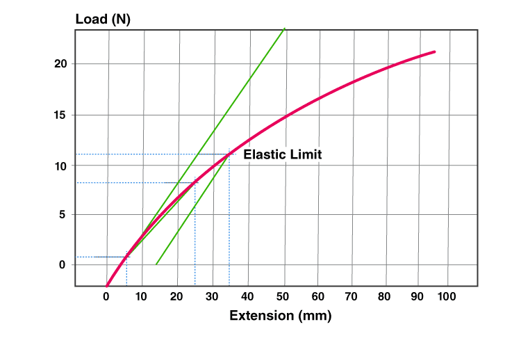 Elastic Limit And Difference Between Elastic Limit And