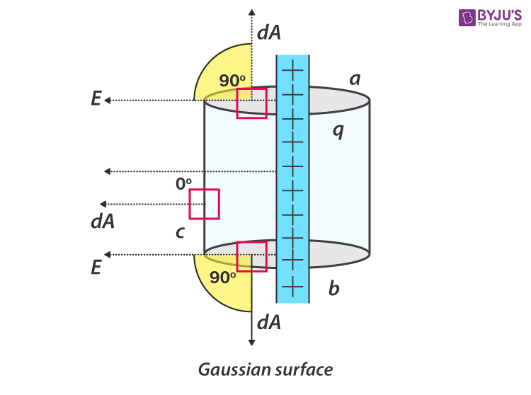Gaussian Surface of Cylinder