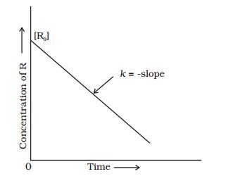 Graph of Zero Order Reaction