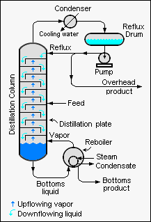 Industrial Distillation