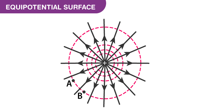 Equipotential Surface