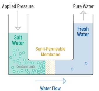 Reverse Osmosis Process- Illustration