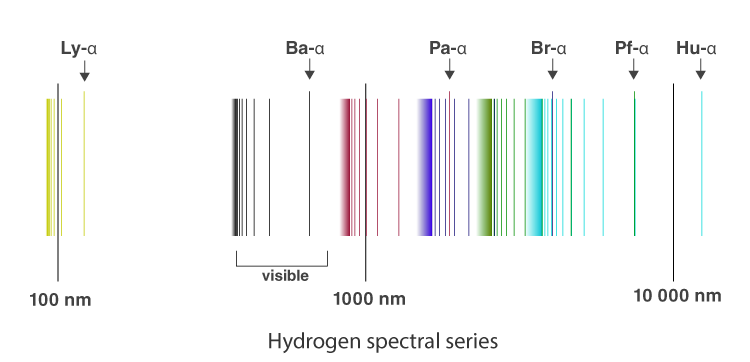 Spectral series of atomic spectra