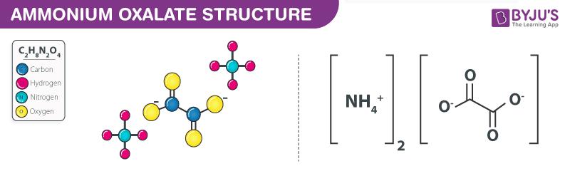 Structure of Ammonium Oxalate