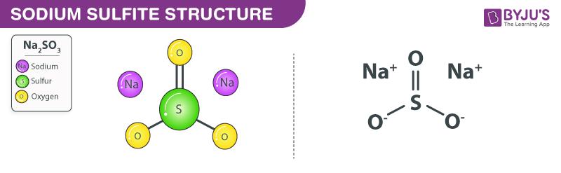 Structure of Sodium sulfite