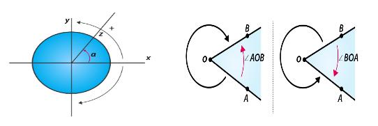 Trigonometry Angles - Ratios, Tables, Formulas And Solved