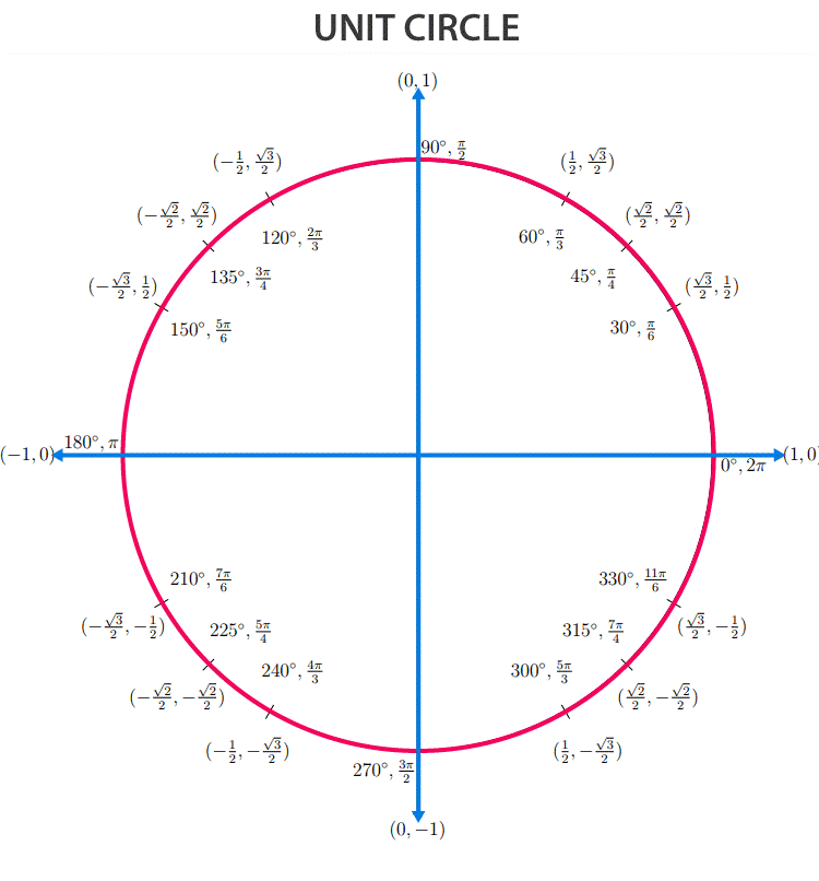 Trigonometry Formulas List-Unit Circle
