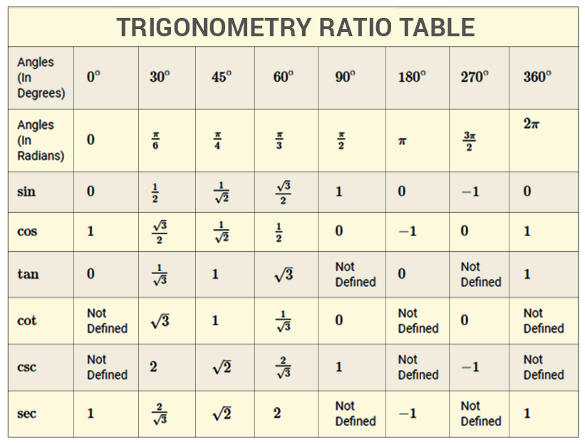trigonometric ratios table
