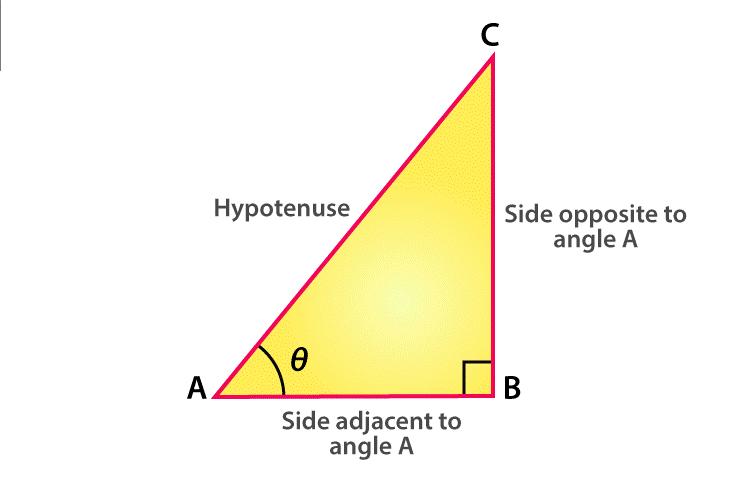 trigonometry values