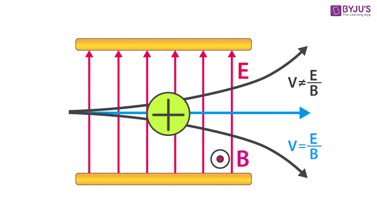Velocity Selector And Limitations Of Velocity Selector