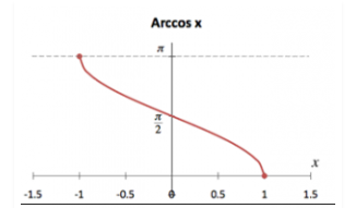 Inverse Cosine Graph