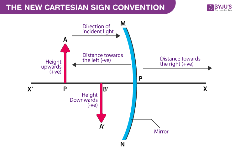 New Cartesian Sign Convention