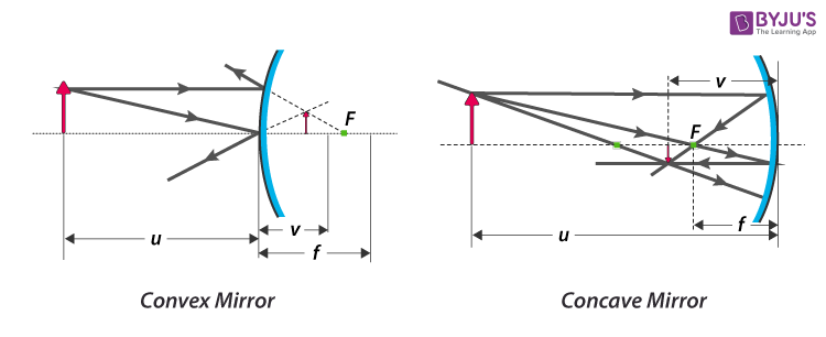 Mirror Equation for Concave and Convex Mirrors