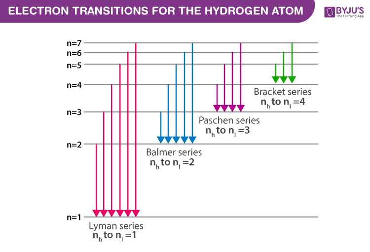 Electron transitions for the Hydrogen atom