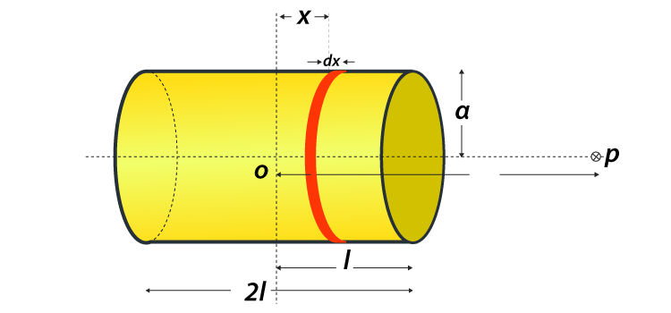 Bar magnet as an Equivalent Solenoid