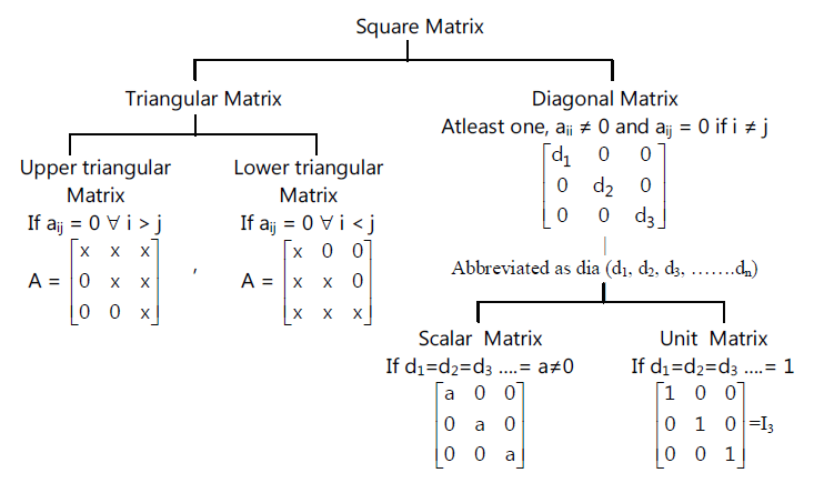 Trace of A Matrix