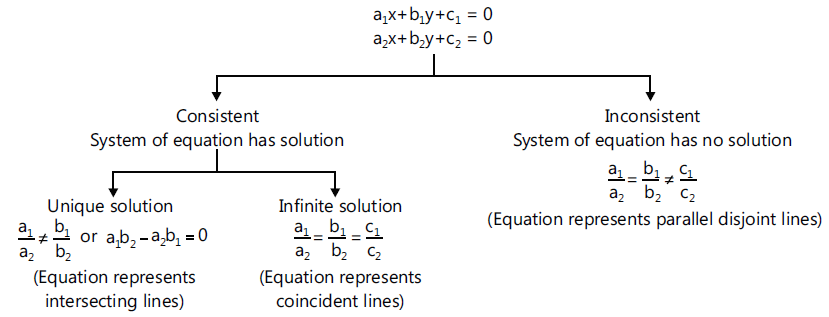 Solving System Of Linear Equations Using Determinants