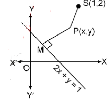 Hyperbola Question