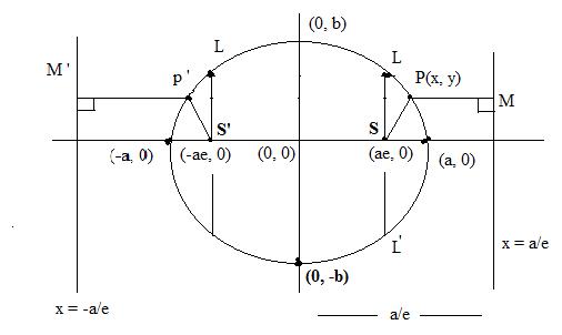 Standard eqn of ellipse