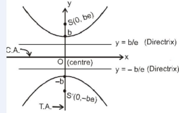 Conjugate Hyperbola