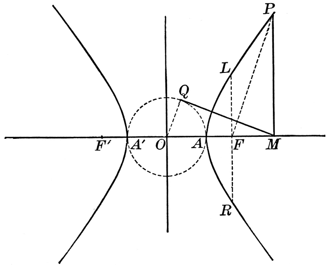 Auxiliary Circles of the Hyperbola