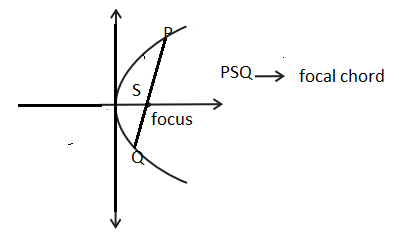 Focal Chord of Parabola