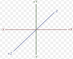 3D Geometry Coordinate System