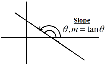 Slope of Straight Line