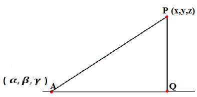 Distance of a point from a straight line