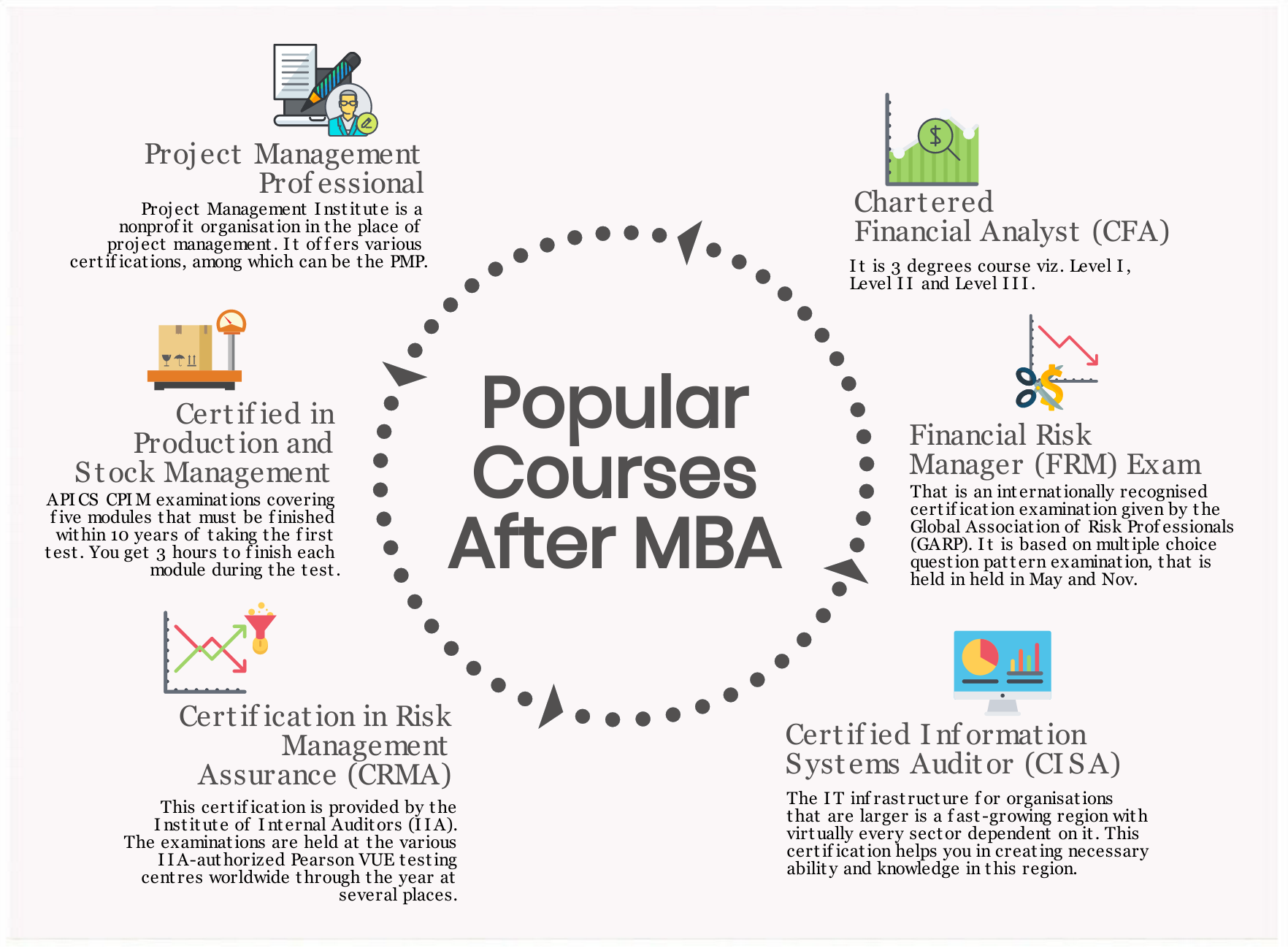 Certification Courses After MBA, List of Certificate Courses
