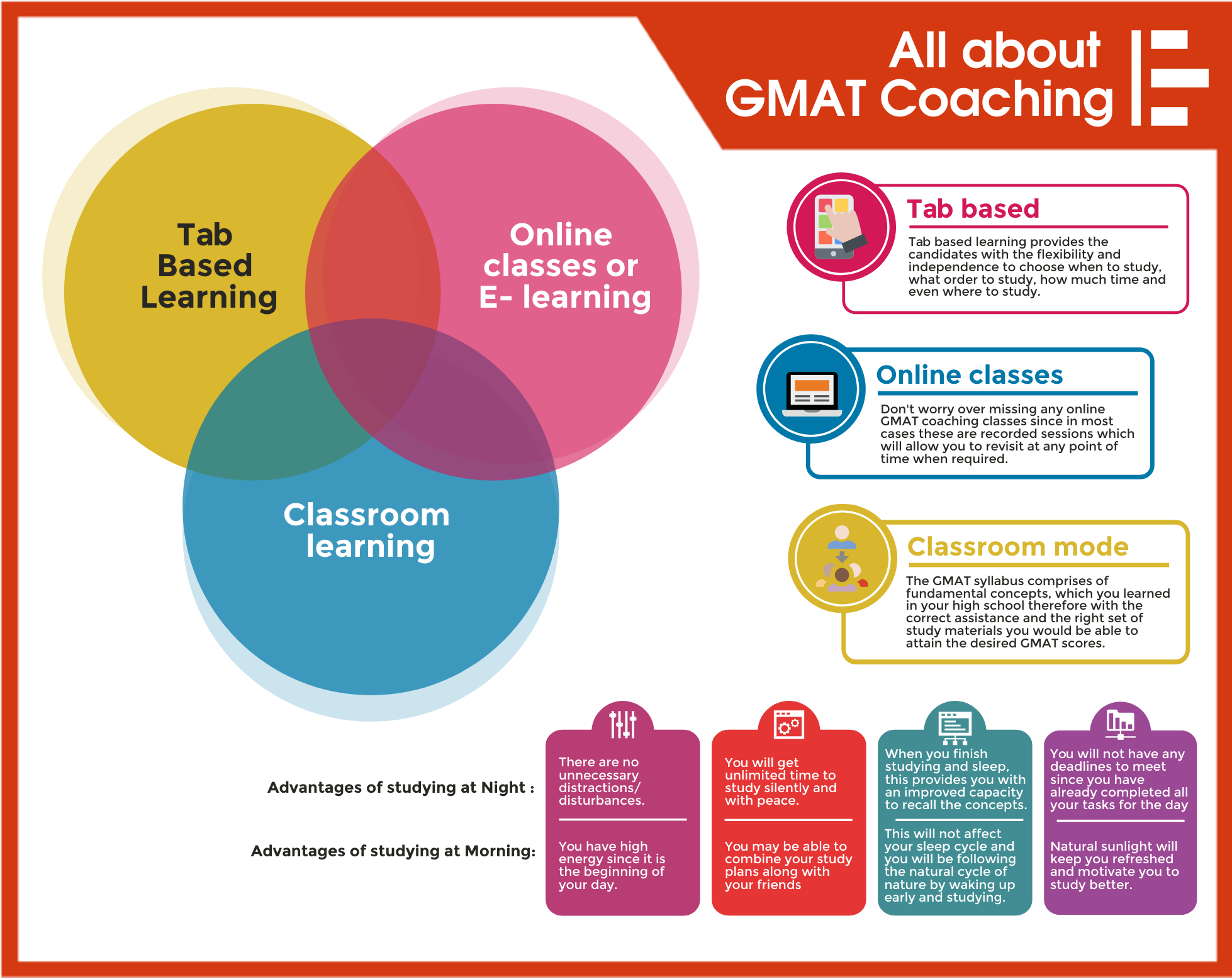 All About GMAT Coaching